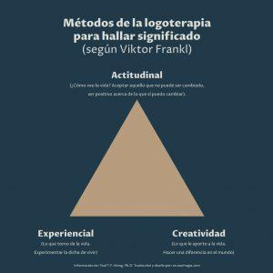 logoterapia_triangulo_como_vivir_mejor
